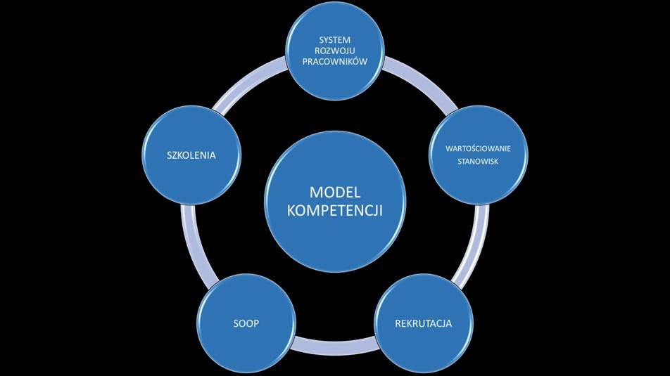 Budowanie modeli kompetencyjnych