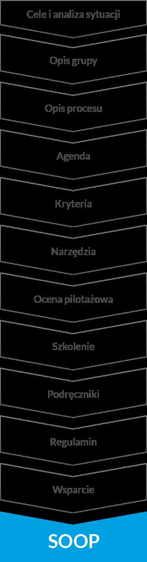 System ocen okresowych pracowników
